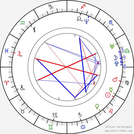 Matthew Thane birth chart, Matthew Thane astro natal horoscope, astrology