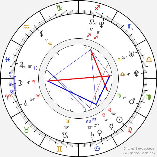 Michael Shannon birth chart, biography, wikipedia 2019, 2020