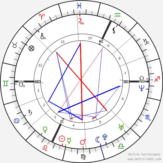 Misha Collins tema natale, oroscopo, Misha Collins oroscopi gratuiti, astrologia