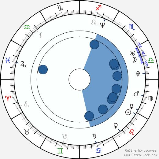 Nick Rosen wikipedia, horoscope, astrology, instagram