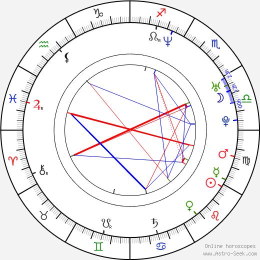 Nick Rosen astro natal birth chart, Nick Rosen horoscope, astrology