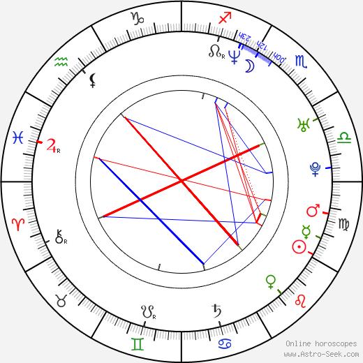 Орла Фаллон Órla Fallon день рождения гороскоп, Órla Fallon Натальная карта онлайн