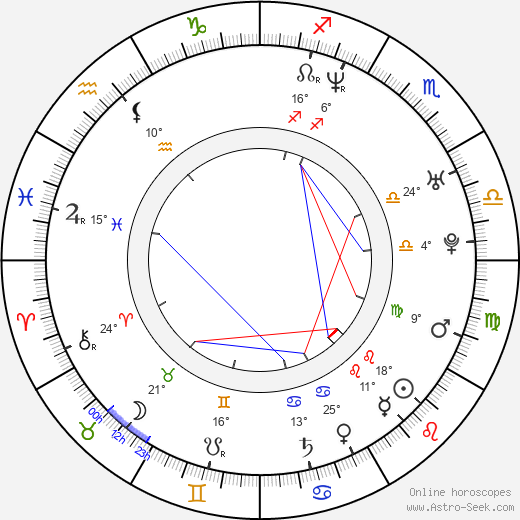 Oskar Kuchera birth chart, biography, wikipedia 2019, 2020
