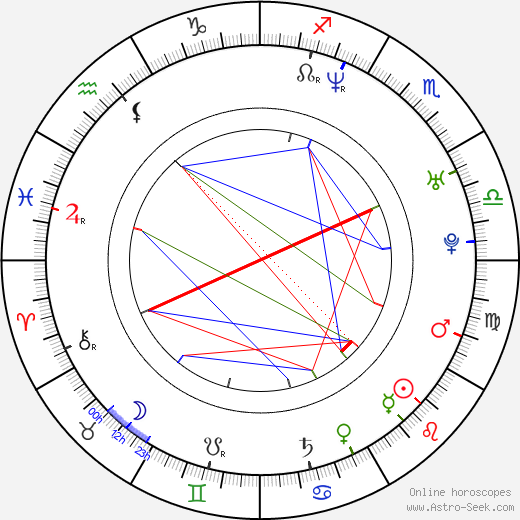 Oskar Kuchera astro natal birth chart, Oskar Kuchera horoscope, astrology