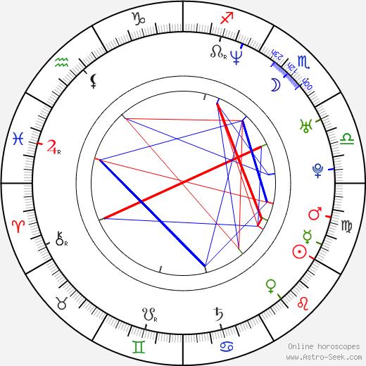 Pablo Montero birth chart, Pablo Montero astro natal horoscope, astrology