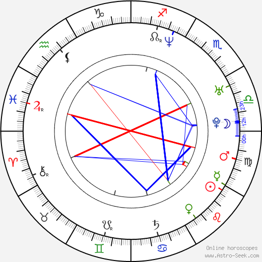 Rafal Rutowicz birth chart, Rafal Rutowicz astro natal horoscope, astrology