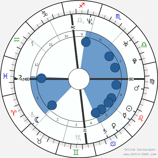 Raphael Poirée wikipedia, horoscope, astrology, instagram