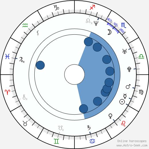 Seth Binzer wikipedia, horoscope, astrology, instagram