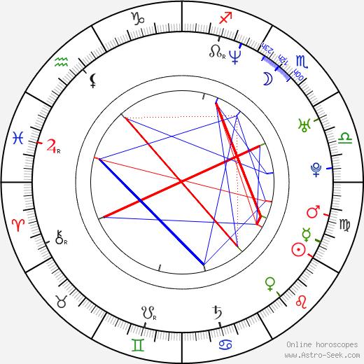 Seth Binzer birth chart, Seth Binzer astro natal horoscope, astrology