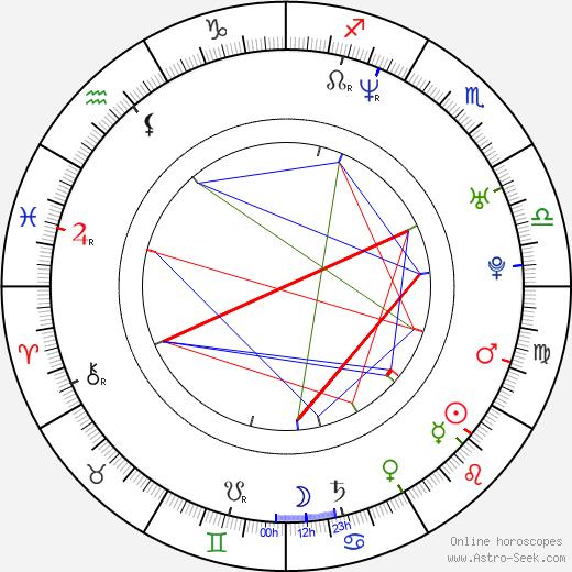 Susanne Gärtner astro natal birth chart, Susanne Gärtner horoscope, astrology