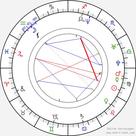 Tomáš Luňák astro natal birth chart, Tomáš Luňák horoscope, astrology