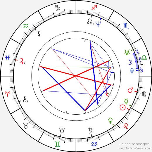 Urara Awata birth chart, Urara Awata astro natal horoscope, astrology