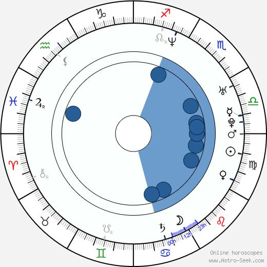 Adam Bielan wikipedia, horoscope, astrology, instagram