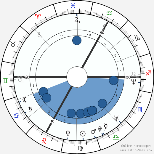 Alain Rey-Bellet wikipedia, horoscope, astrology, instagram
