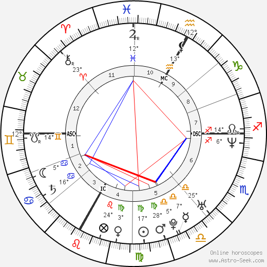 Alain Rey-Bellet birth chart, biography, wikipedia 2018, 2019