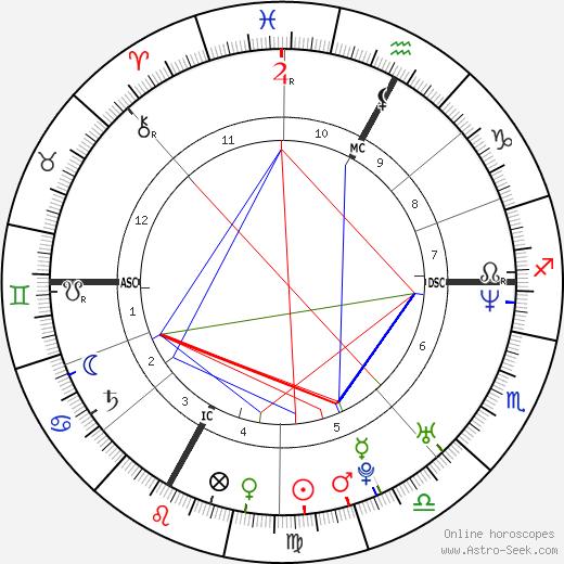 Alain Rey-Bellet astro natal birth chart, Alain Rey-Bellet horoscope, astrology