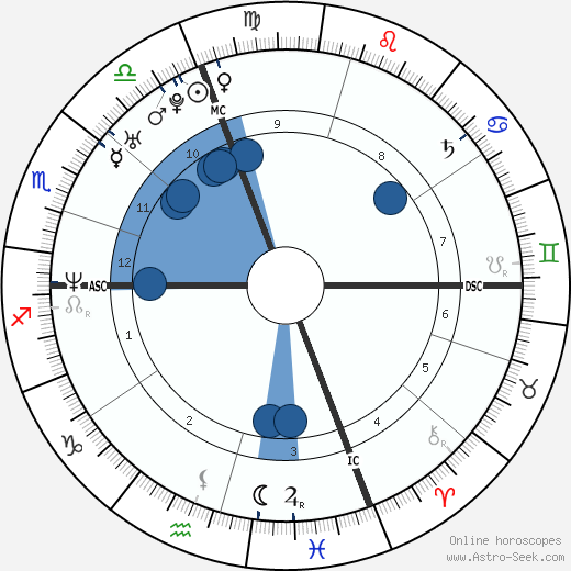 Alberto Angelini wikipedia, horoscope, astrology, instagram