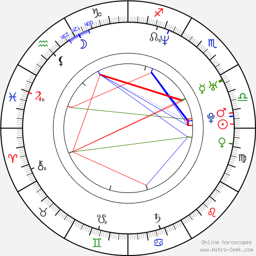 Alejo Ortiz birth chart, Alejo Ortiz astro natal horoscope, astrology