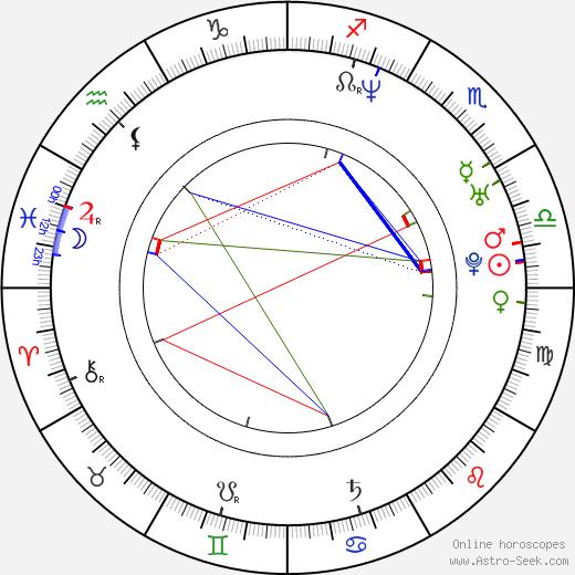 Alexis Cruz birth chart, Alexis Cruz astro natal horoscope, astrology