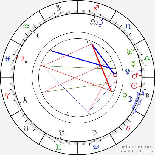 Arata Iura день рождения гороскоп, Arata Iura Натальная карта онлайн
