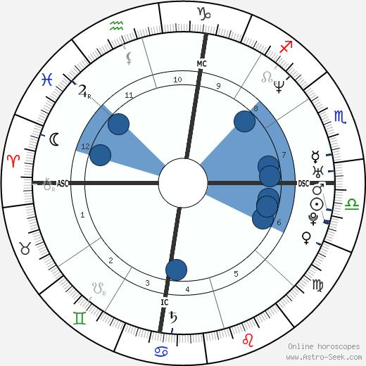 Ashley Hamilton wikipedia, horoscope, astrology, instagram