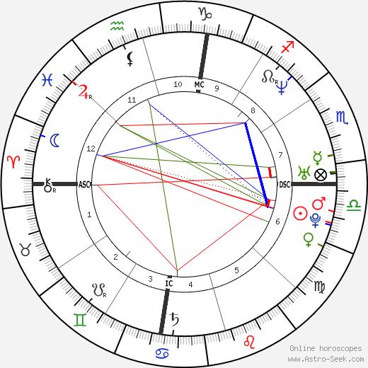 Ashley Hamilton день рождения гороскоп, Ashley Hamilton Натальная карта онлайн
