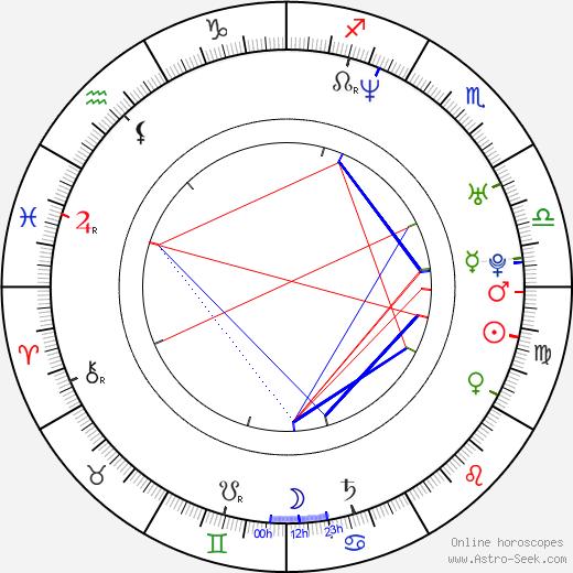 Ben Wallace birth chart, Ben Wallace astro natal horoscope, astrology