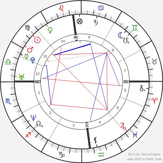 Britany Petros tema natale, oroscopo, Britany Petros oroscopi gratuiti, astrologia