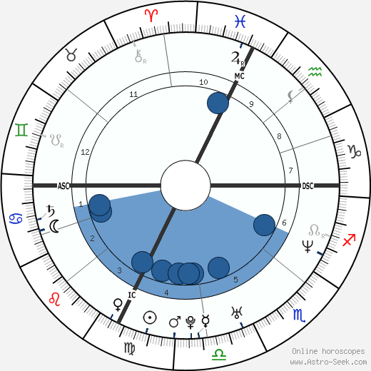 Caroline Aigle wikipedia, horoscope, astrology, instagram