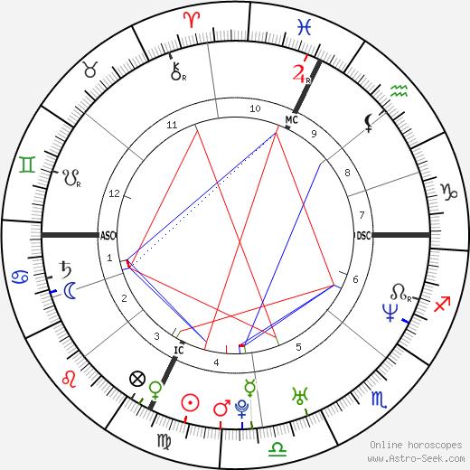 Каролин Эгль Caroline Aigle день рождения гороскоп, Caroline Aigle Натальная карта онлайн