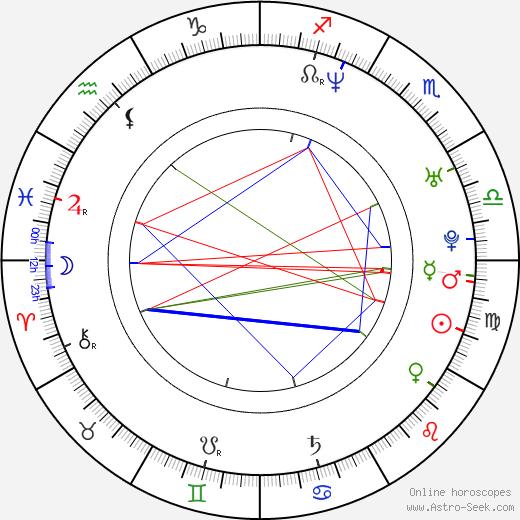 Clare Kramer birth chart, Clare Kramer astro natal horoscope, astrology
