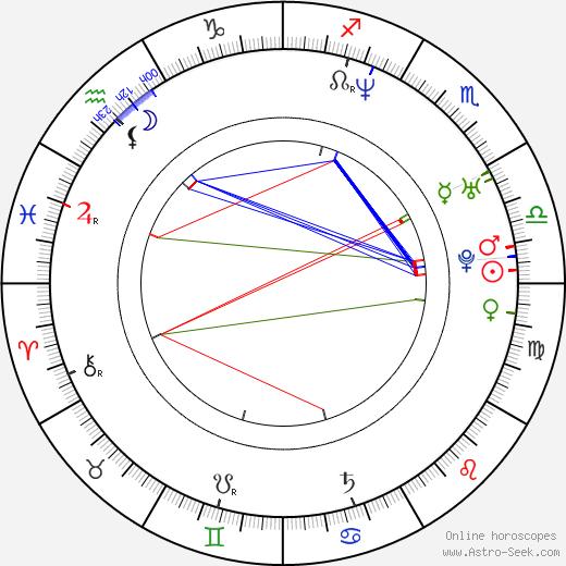 Daniel Buran день рождения гороскоп, Daniel Buran Натальная карта онлайн