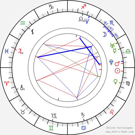 David Zepeda birth chart, David Zepeda astro natal horoscope, astrology