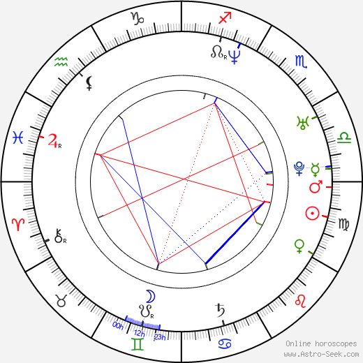 Ece Uslu astro natal birth chart, Ece Uslu horoscope, astrology