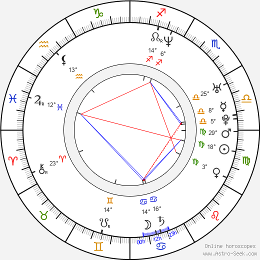 Emin Toprak birth chart, biography, wikipedia 2018, 2019