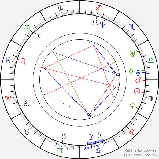 Emin Toprak astro natal birth chart, Emin Toprak horoscope, astrology