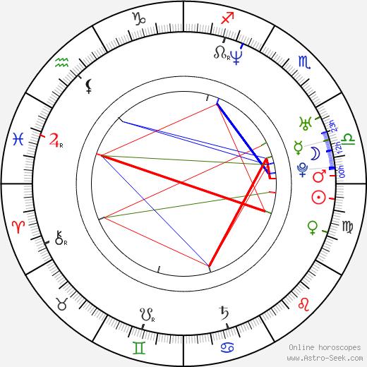 Erik Richter Strand astro natal birth chart, Erik Richter Strand horoscope, astrology