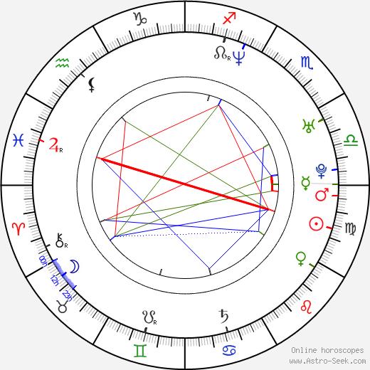 Eryk Lubos день рождения гороскоп, Eryk Lubos Натальная карта онлайн