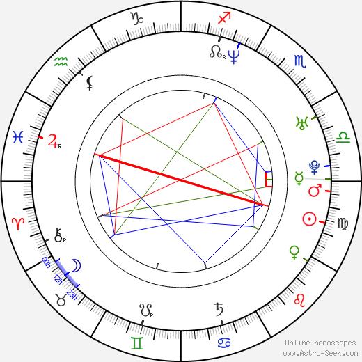 Faith Majors день рождения гороскоп, Faith Majors Натальная карта онлайн