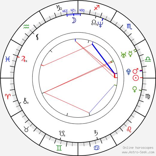 Fierita birth chart, Fierita astro natal horoscope, astrology