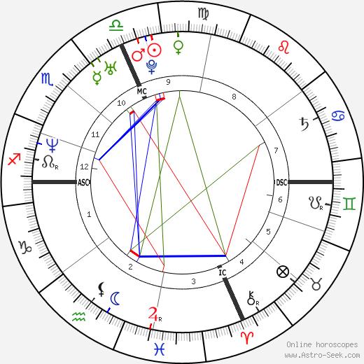 Galen Gibson astro natal birth chart, Galen Gibson horoscope, astrology
