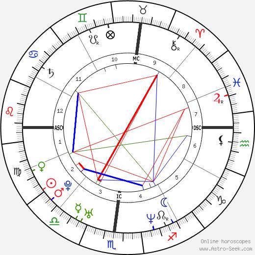 Gary Trent день рождения гороскоп, Gary Trent Натальная карта онлайн