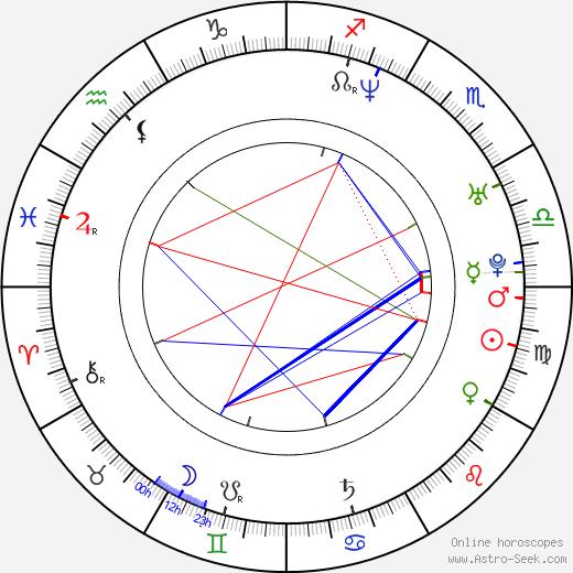 Gérald Thomassin birth chart, Gérald Thomassin astro natal horoscope, astrology
