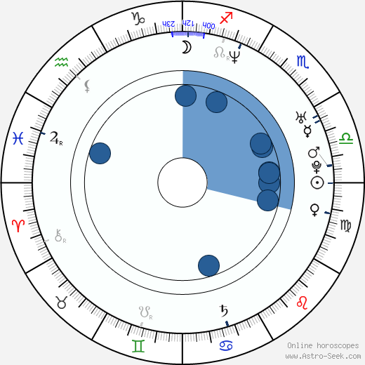 Harumi Inoue wikipedia, horoscope, astrology, instagram