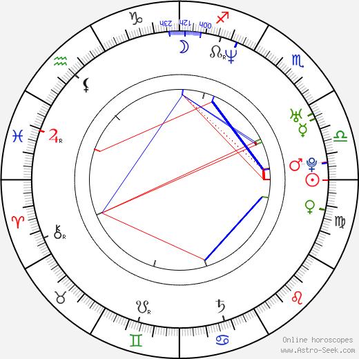 Harumi Inoue astro natal birth chart, Harumi Inoue horoscope, astrology