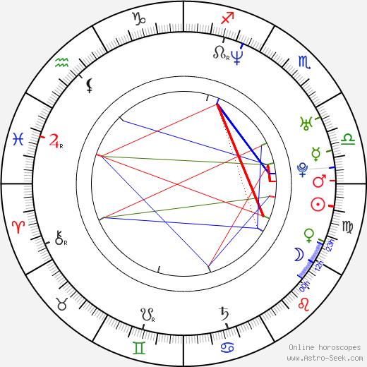 Hicham El Guerrouj birth chart, Hicham El Guerrouj astro natal horoscope, astrology