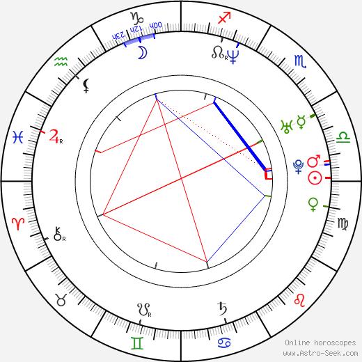 Jackie Sandler birth chart, Jackie Sandler astro natal horoscope, astrology