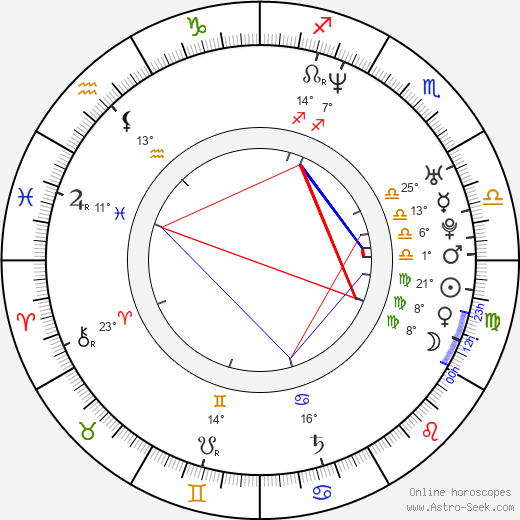 Jae-yun Jo birth chart, biography, wikipedia 2019, 2020