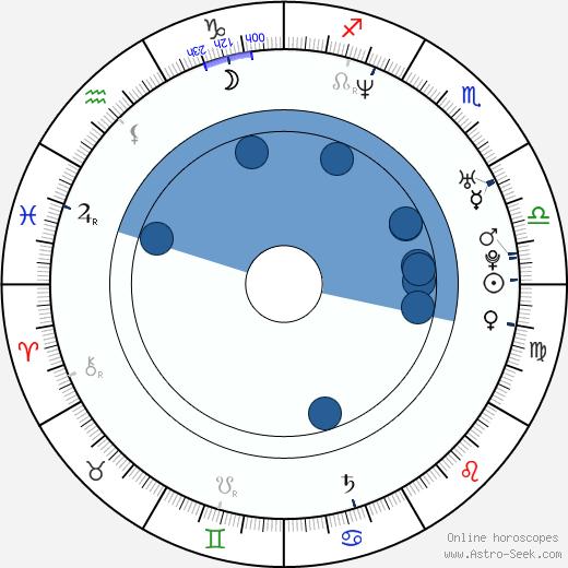 Jana Páleníčková wikipedia, horoscope, astrology, instagram