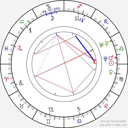 Jana Páleníčková astro natal birth chart, Jana Páleníčková horoscope, astrology